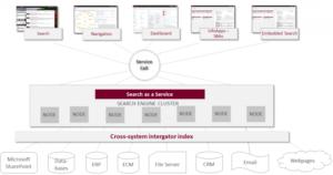 Systemübergreifende Indexierung