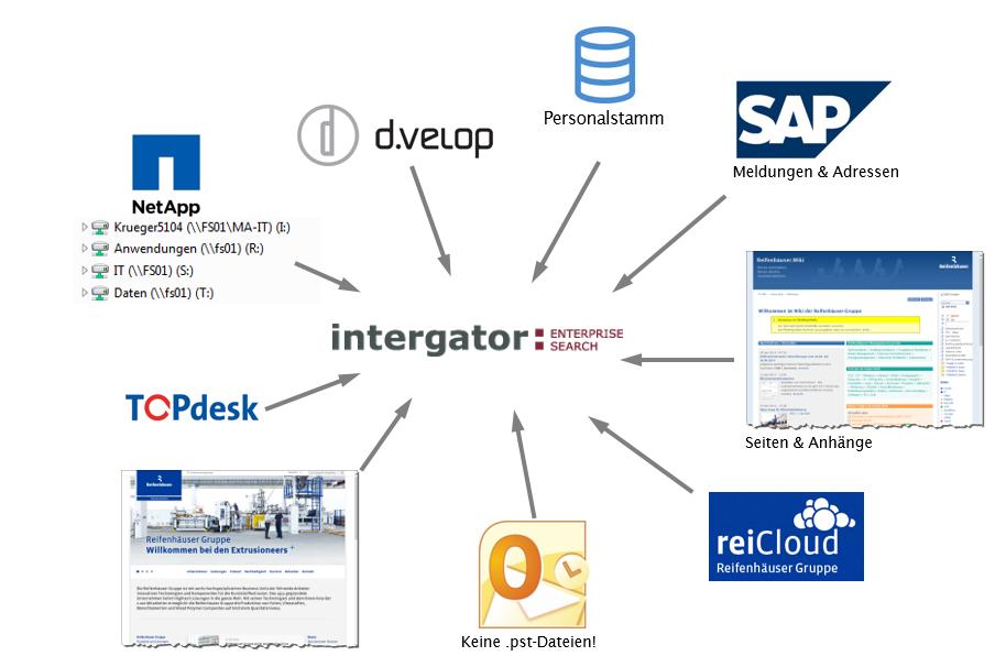 Wissensmanagement unterstützt durch Enterprise Search bei Reifenhäuser Gruppe